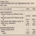 SINGLE-PARENT FAMILIES HAVE INCREASED